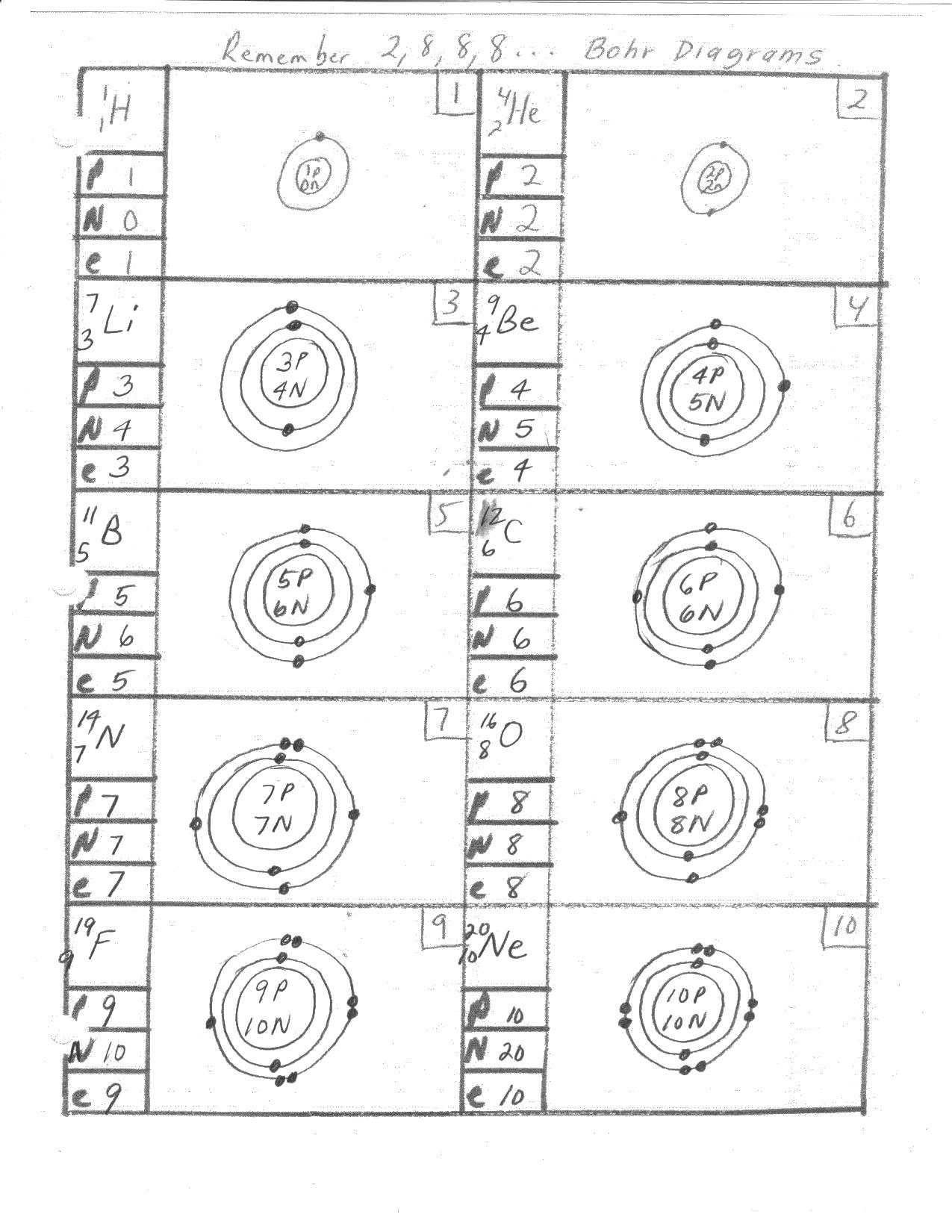 Bohr Model For Silicon Bohr Rutherford diagrams 1-10